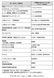 FireShot Capture 250 - 写真・図版 - 平成の30年間で「消えた24の仕事」「新たに生まれた25の仕事」〈dot.〉|AERA dot. (アエラドット)_ - dot.asahi.com
